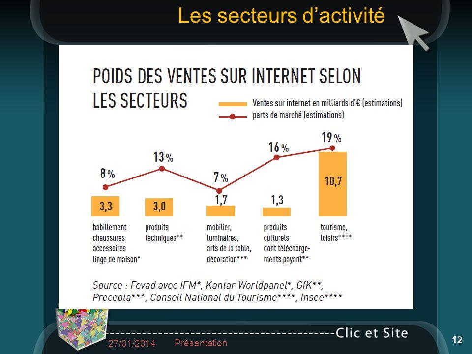 27/01/2014 12 Présentation Les secteurs dactivité