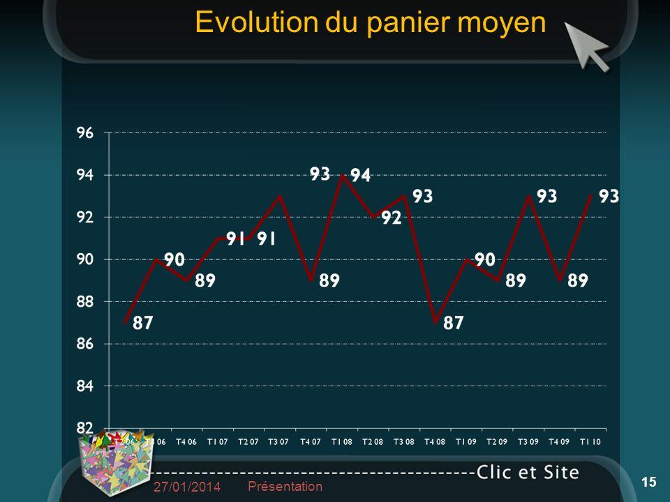 27/01/2014 15 Présentation Evolution du panier moyen