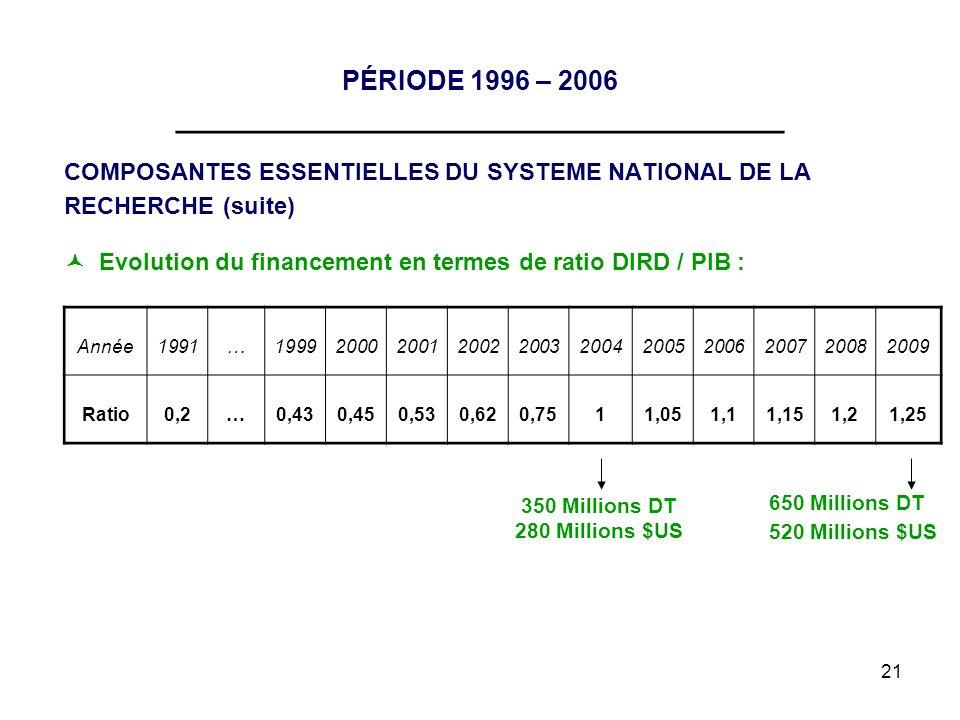 21 PÉRIODE 1996 – 2006 __________________________________ COMPOSANTES ESSENTIELLES DU SYSTEME NATIONAL DE LA RECHERCHE (suite) Evolution du financemen