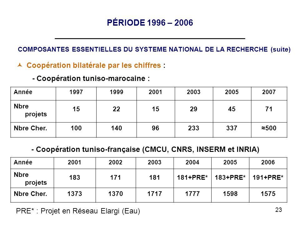 23 PÉRIODE 1996 – 2006 __________________________________ COMPOSANTES ESSENTIELLES DU SYSTEME NATIONAL DE LA RECHERCHE (suite) Année199719992001200320