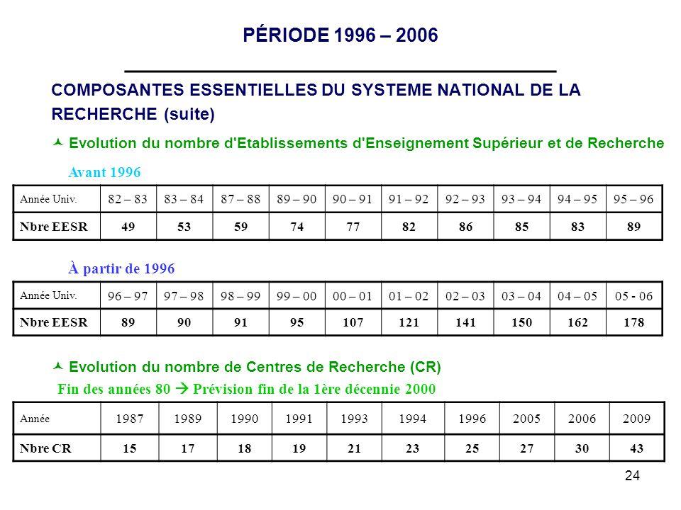 24 PÉRIODE 1996 – 2006 __________________________________ COMPOSANTES ESSENTIELLES DU SYSTEME NATIONAL DE LA RECHERCHE (suite) Evolution du nombre d'E