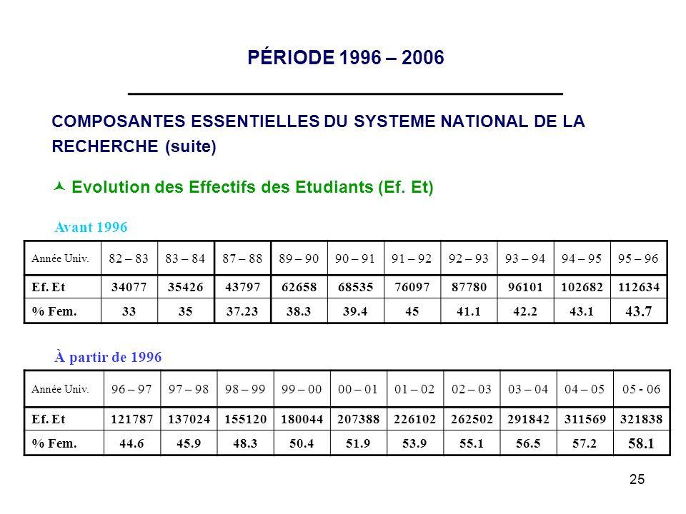 25 PÉRIODE 1996 – 2006 __________________________________ COMPOSANTES ESSENTIELLES DU SYSTEME NATIONAL DE LA RECHERCHE (suite) Evolution des Effectifs