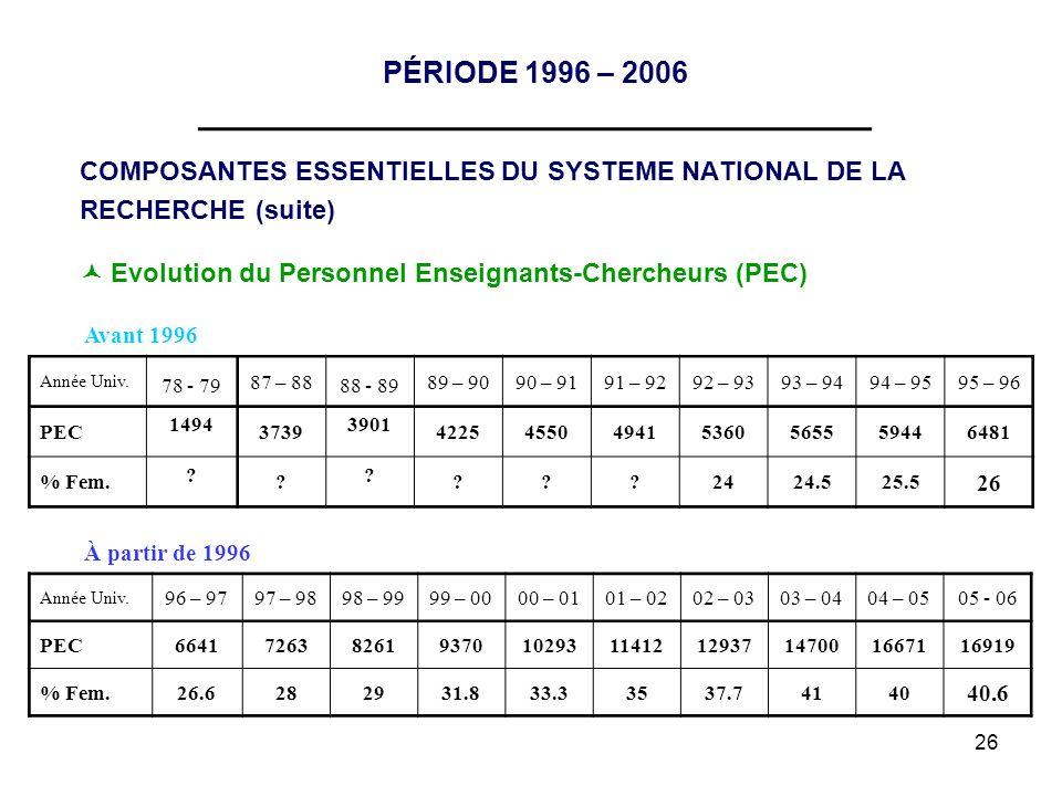 26 PÉRIODE 1996 – 2006 __________________________________ COMPOSANTES ESSENTIELLES DU SYSTEME NATIONAL DE LA RECHERCHE (suite) Evolution du Personnel