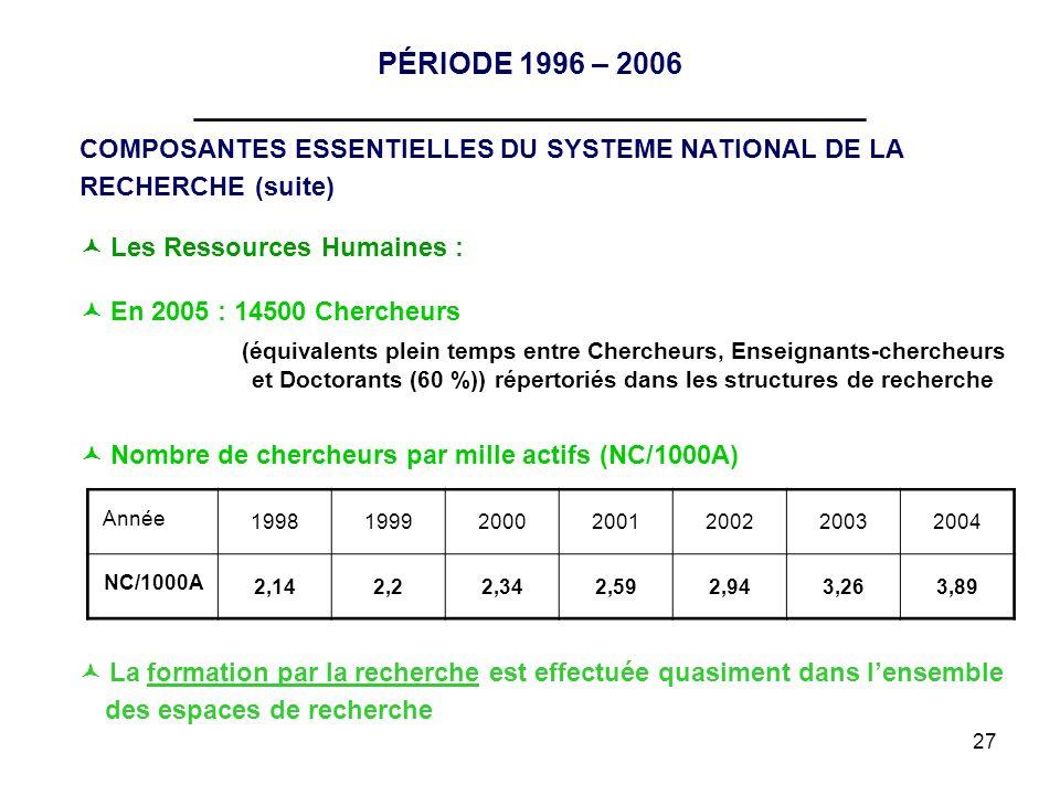 27 PÉRIODE 1996 – 2006 __________________________________ COMPOSANTES ESSENTIELLES DU SYSTEME NATIONAL DE LA RECHERCHE (suite) Les Ressources Humaines