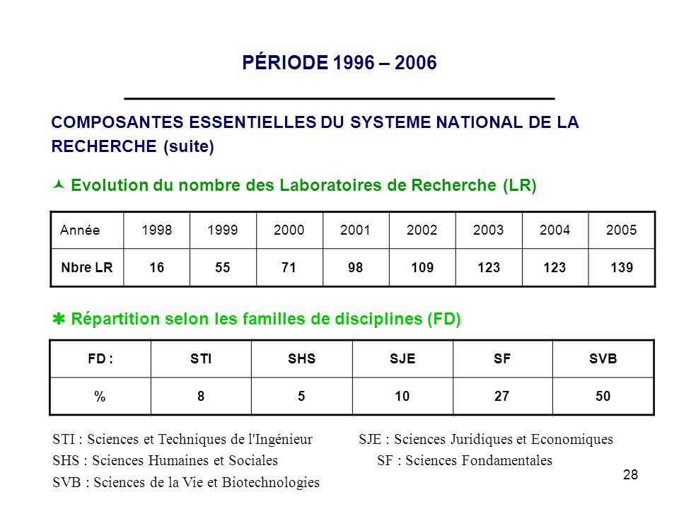 28 PÉRIODE 1996 – 2006 __________________________________ COMPOSANTES ESSENTIELLES DU SYSTEME NATIONAL DE LA RECHERCHE (suite) Année199819992000200120
