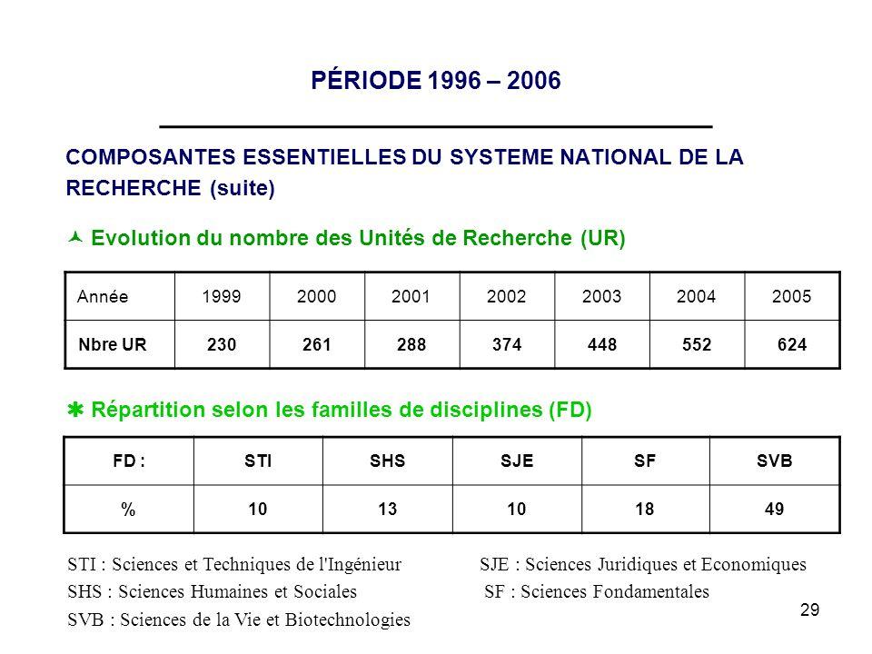 29 PÉRIODE 1996 – 2006 __________________________________ COMPOSANTES ESSENTIELLES DU SYSTEME NATIONAL DE LA RECHERCHE (suite) FD :STISHSSJESFSVB %101