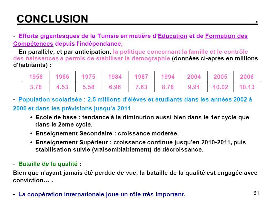 31 CONCLUSION. - Efforts gigantesques de la Tunisie en matière d'Education et de Formation des Compétences depuis l'indépendance, - En parallèle, et p