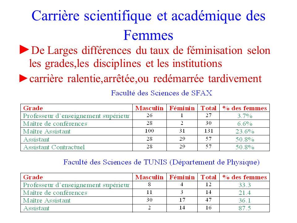 Carrière scientifique et académique des Femmes De Larges différences du taux de féminisation selon les grades,les disciplines et les institutions carr