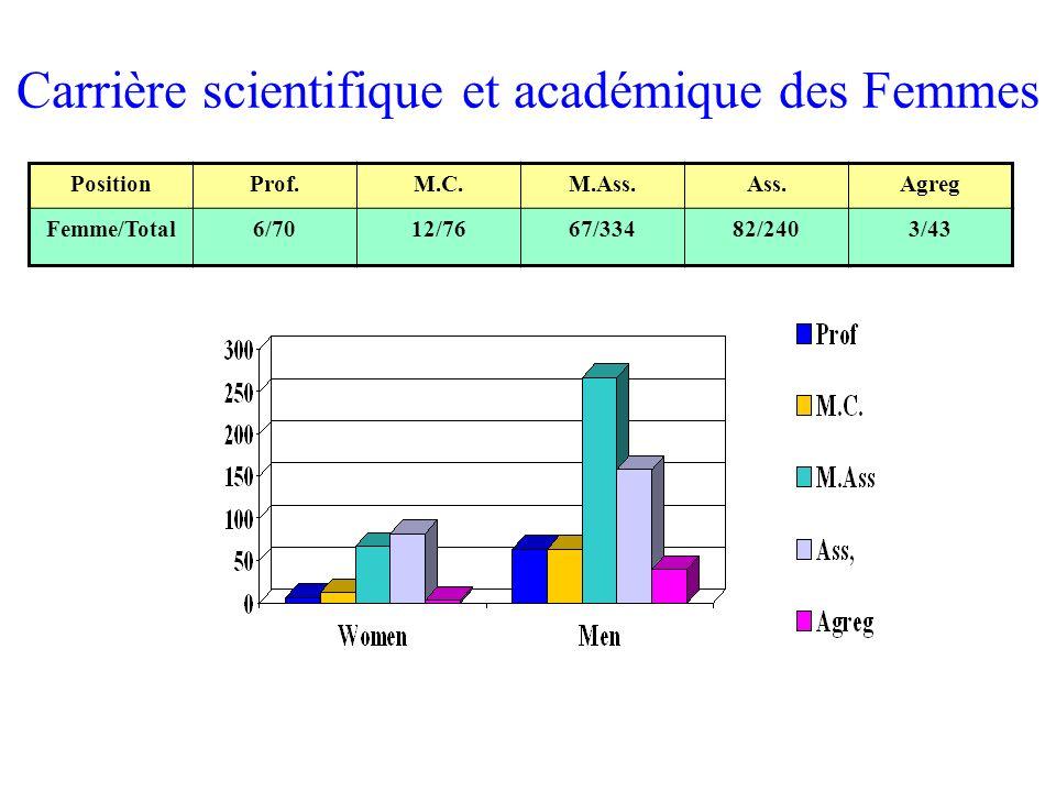 PositionProf.M.C.M.Ass.Ass.Agreg Femme/Total6/7012/7667/33482/2403/43 Carrière scientifique et académique des Femmes