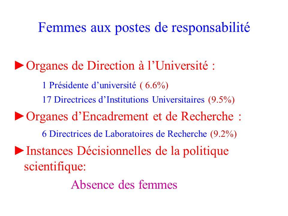 Femmes aux postes de responsabilité Organes de Direction à lUniversité : 1 Présidente duniversité ( 6.6%) 17 Directrices dInstitutions Universitaires