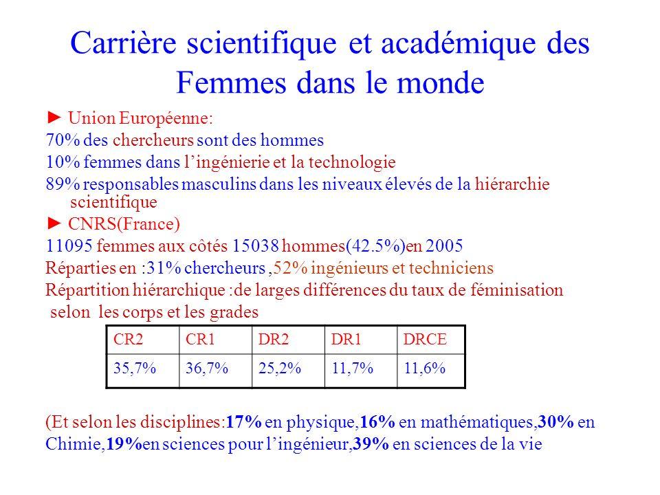Carrière scientifique et académique des Femmes dans le monde Union Européenne: 70% des chercheurs sont des hommes 10% femmes dans lingénierie et la te