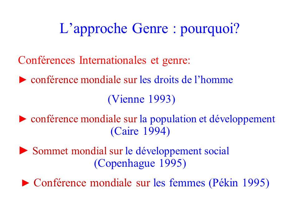 Lapproche Genre : pourquoi? Conférences Internationales et genre: conférence mondiale sur les droits de lhomme (Vienne 1993) conférence mondiale sur l