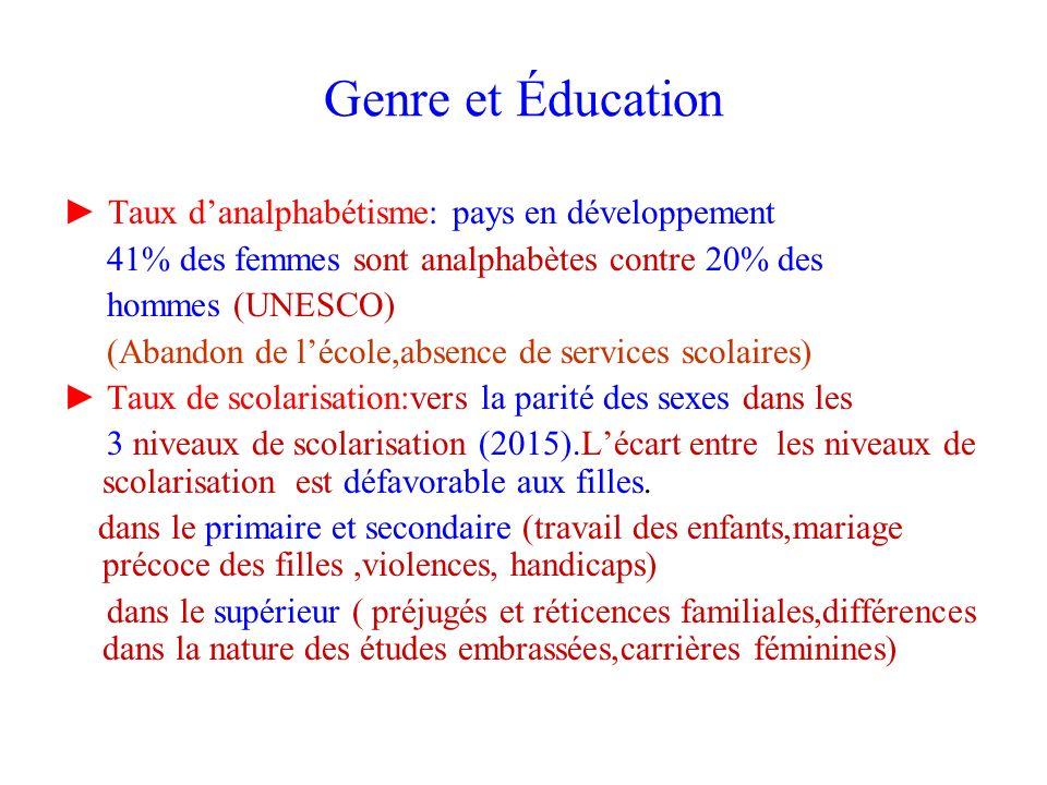 Genre et Éducation Taux danalphabétisme: pays en développement 41% des femmes sont analphabètes contre 20% des hommes (UNESCO) (Abandon de lécole,abse