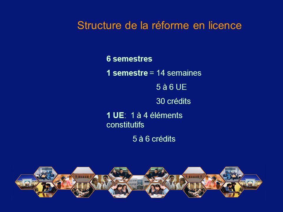 6 semestres 1 semestre = 14 semaines 5 à 6 UE 30 crédits 1 UE: 1 à 4 éléments constitutifs 5 à 6 crédits Structure de la réforme en licence