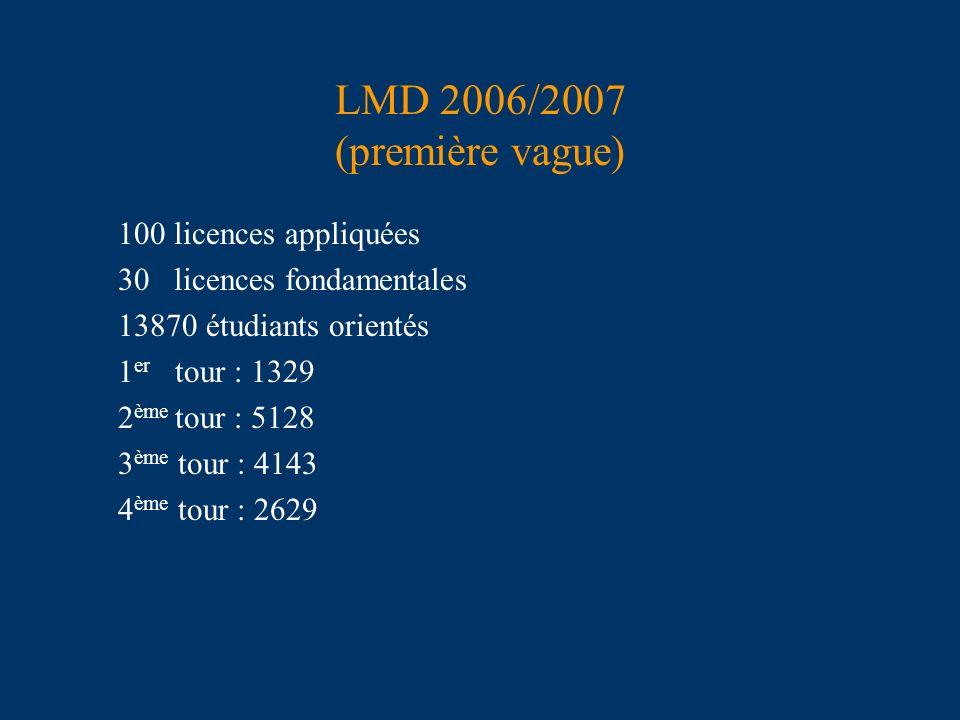 LMD 2006/2007 (première vague) 100 licences appliquées 30 licences fondamentales 13870 étudiants orientés 1 er tour : 1329 2 ème tour : 5128 3 ème tou