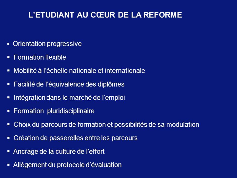 LETUDIANT AU CŒUR DE LA REFORME Orientation progressive Formation flexible Mobilité à léchelle nationale et internationale Facilité de léquivalence de