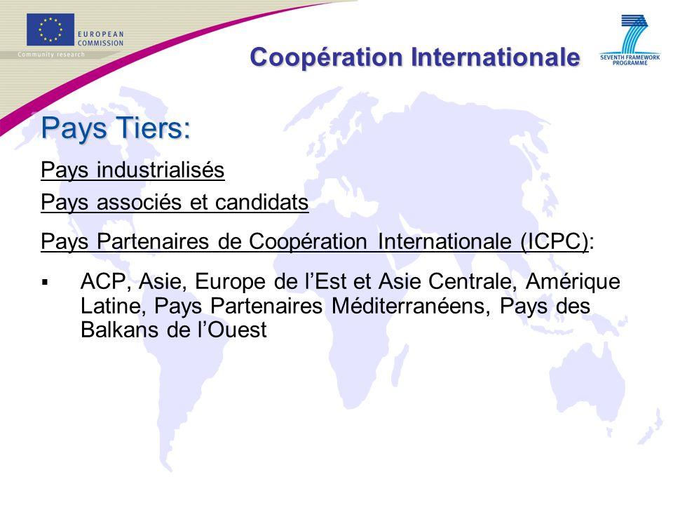 Coopération Internationale Pays Tiers: Pays industrialisés Pays associés et candidats Pays Partenaires de Coopération Internationale (ICPC): ACP, Asie, Europe de lEst et Asie Centrale, Amérique Latine, Pays Partenaires Méditerranéens, Pays des Balkans de lOuest