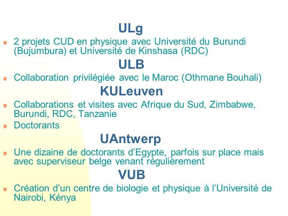 ULg 2 projets CUD en physique avec Université du Burundi (Bujumbura) et Université de Kinshasa (RDC) ULB Collaboration privilégiée avec le Maroc (Othmane Bouhali) KULeuven Collaborations et visites avec Afrique du Sud, Zimbabwe, Burundi, RDC, Tanzanie Doctorants UAntwerp Une dizaine de doctorants dEgypte, parfois sur place mais avec superviseur belge venant régulièrement VUB Création dun centre de biologie et physique à lUniversité de Nairobi, Kénya