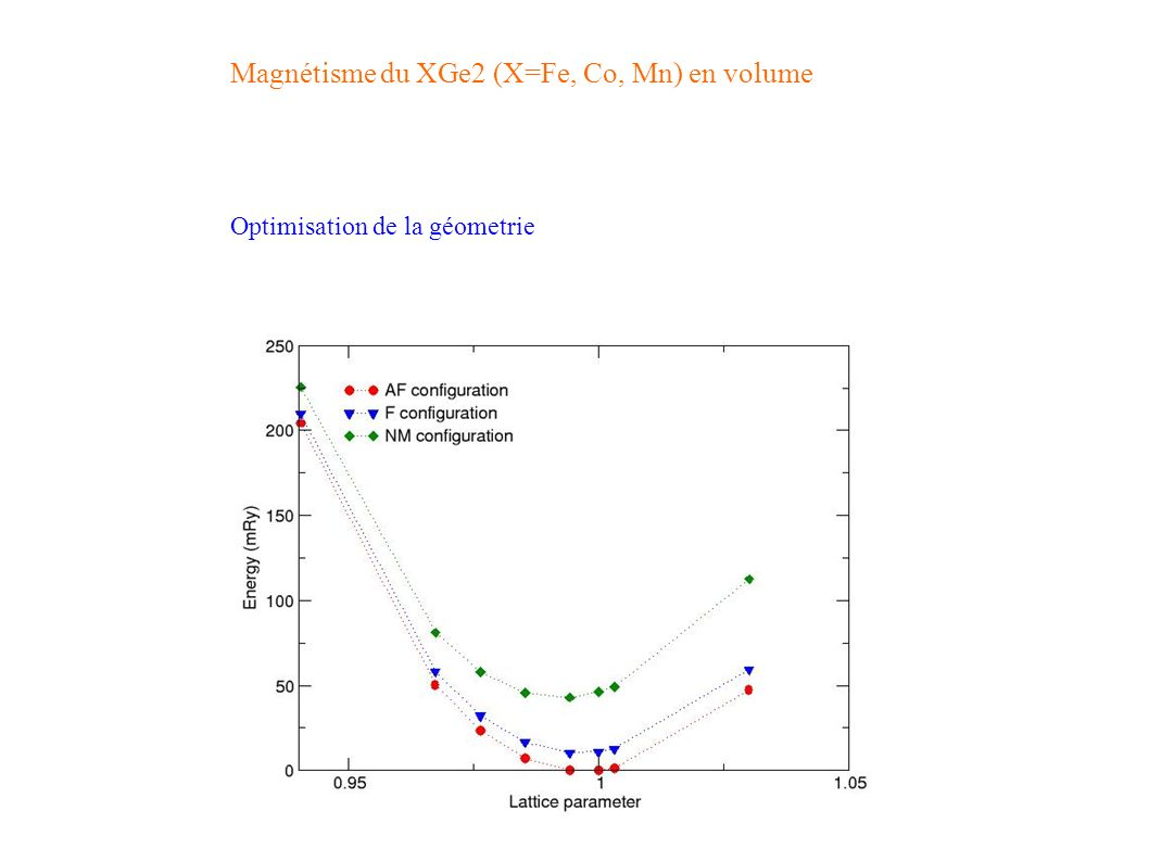 Optimisation de la géometrie Magnétisme du XGe2 (X=Fe, Co, Mn) en volume