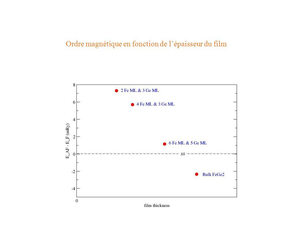 Ordre magnétique en fonction de lépaisseur du film
