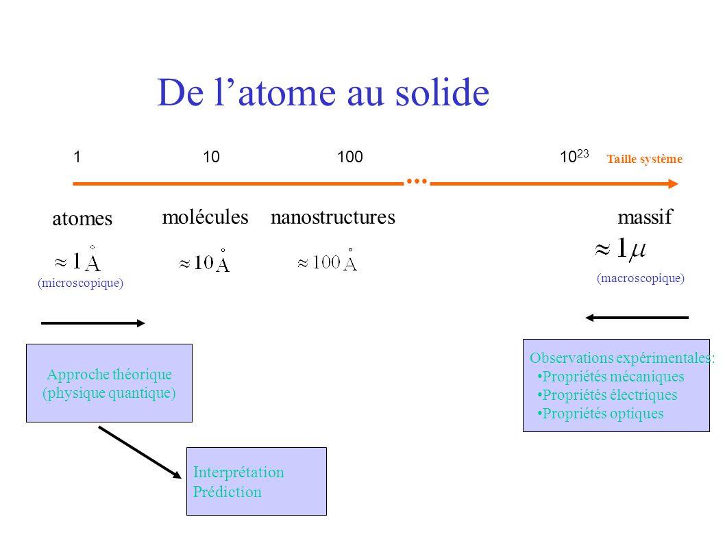 De latome au solide Taille système atomes moléculesnanostructuresmassif (macroscopique) (microscopique) Observations expérimentales: Propriétés mécani