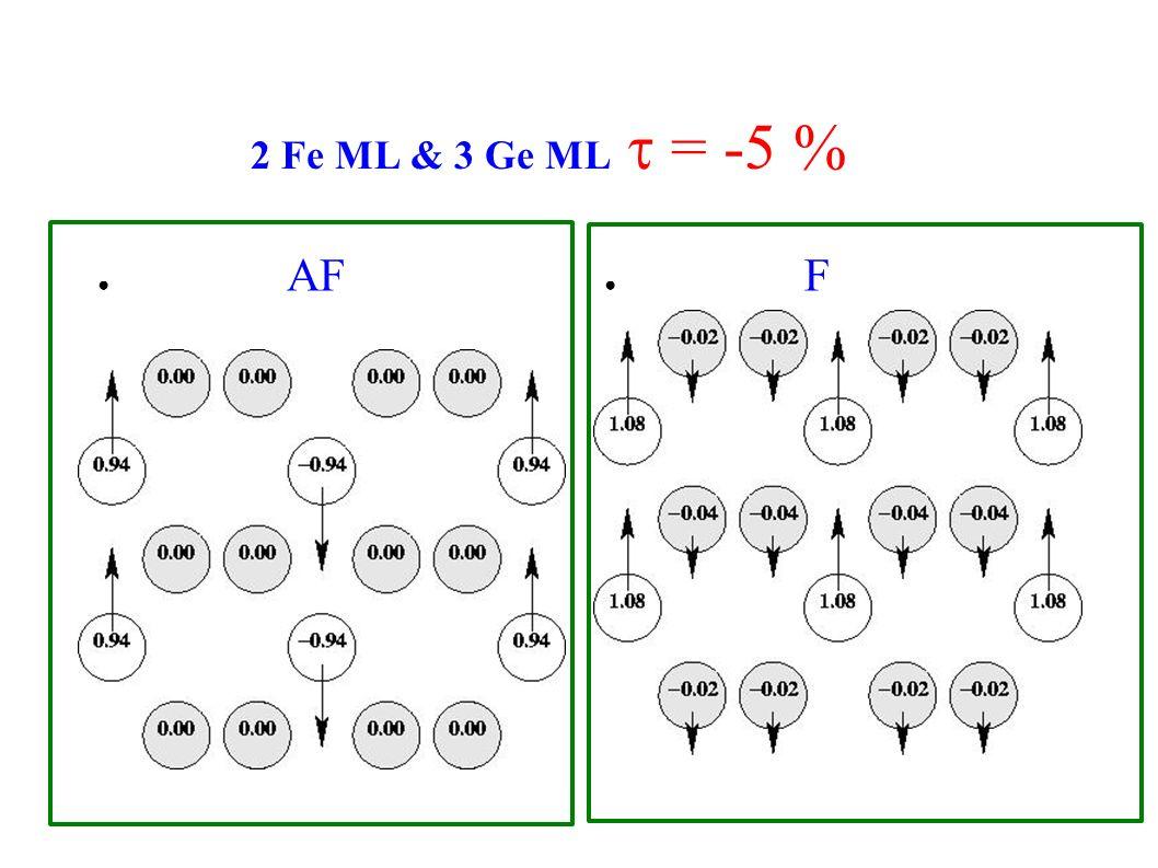 2 Fe ML & 3 Ge ML = -5 % AF F