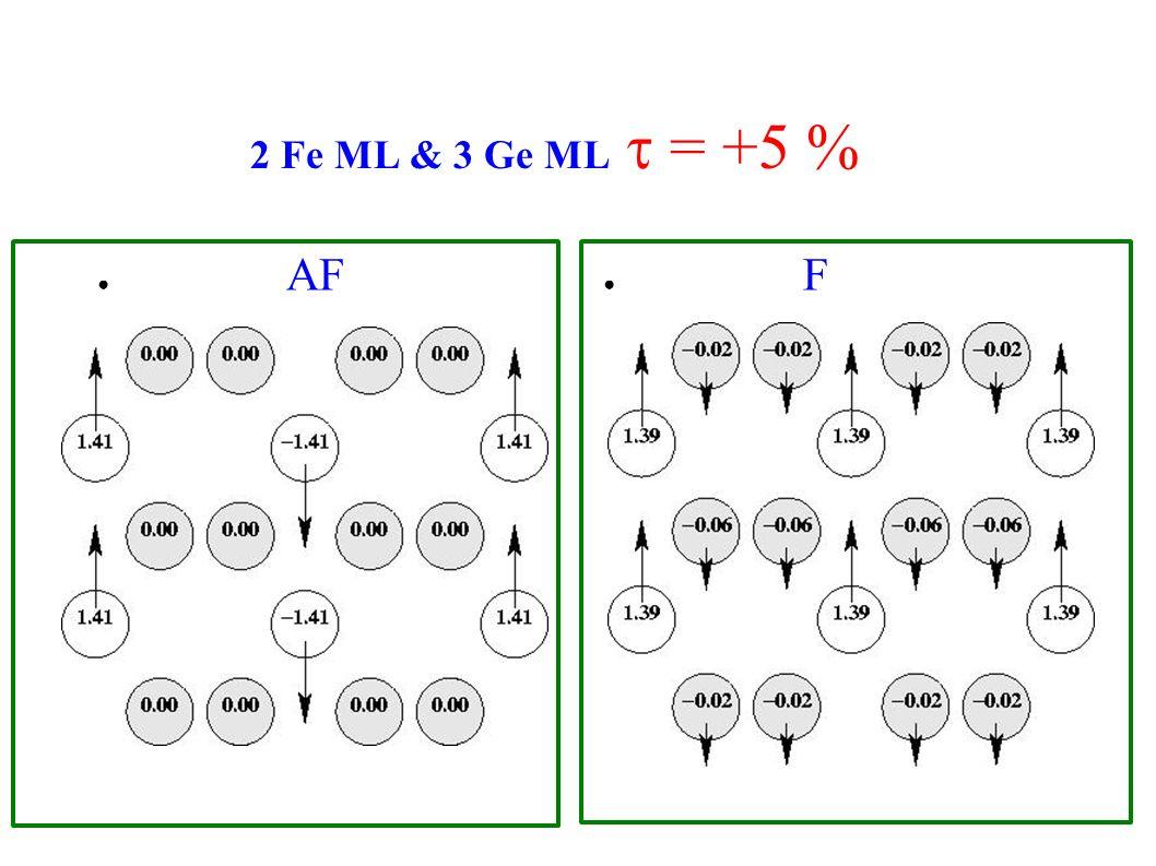 2 Fe ML & 3 Ge ML = +5 % AF F