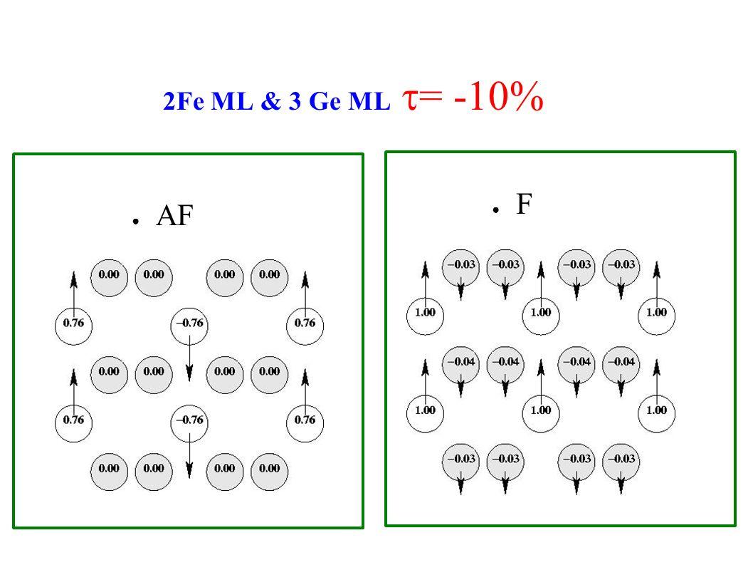 2Fe ML & 3 Ge ML = -10% AF F