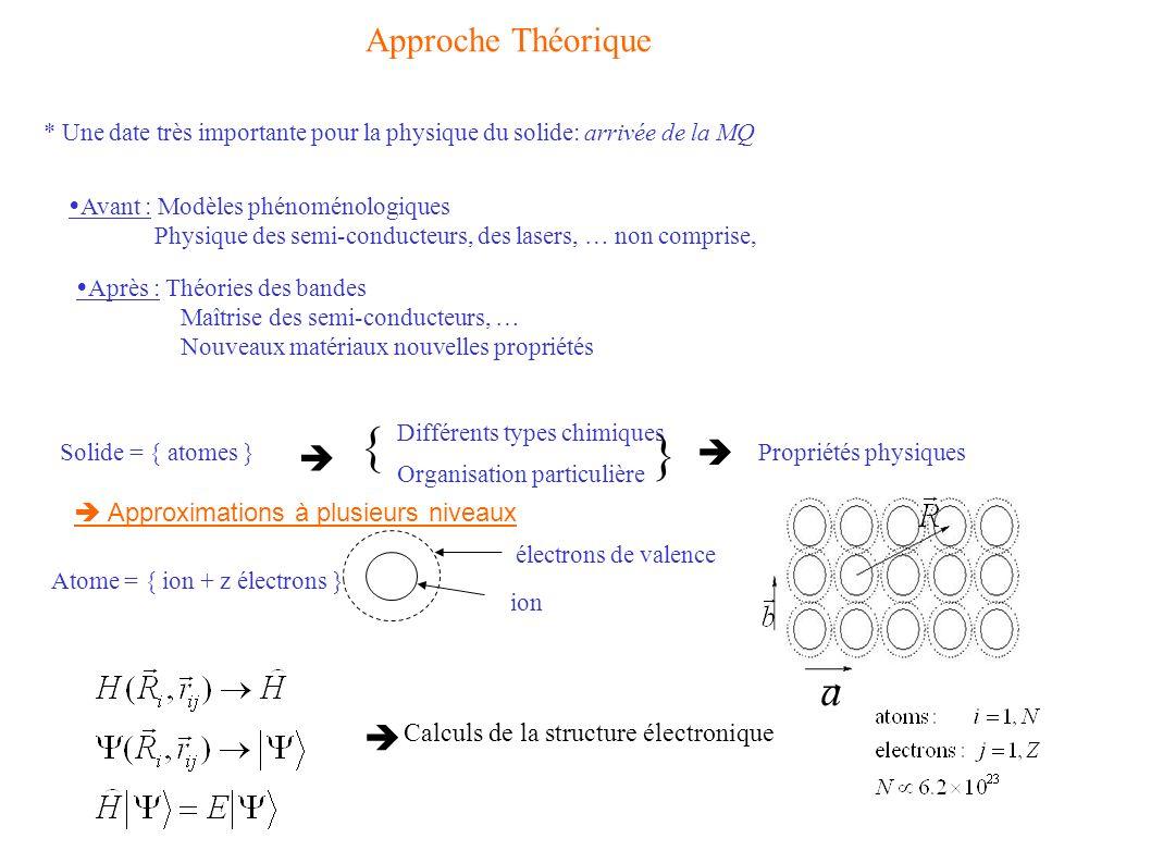 * Une date très importante pour la physique du solide: arrivée de la MQ Avant : Modèles phénoménologiques Physique des semi-conducteurs, des lasers, …