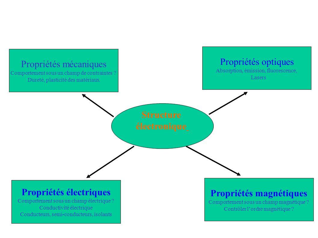 Propriétés mécaniques Comportement sous un champ de contraintes ? Dureté, plasticité des matériaux Propriétés électriques Comportement sous un champ é