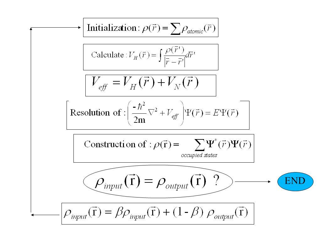 Calculs ab initio (TB-LMTO) The von Barth-Hedin local exchange correlation potentiel Langreth-Mehl-Hu non local correction Quelques exemples de modélisations de matériaux Systèmes XGe2 (X=Mn, Fe, Co)