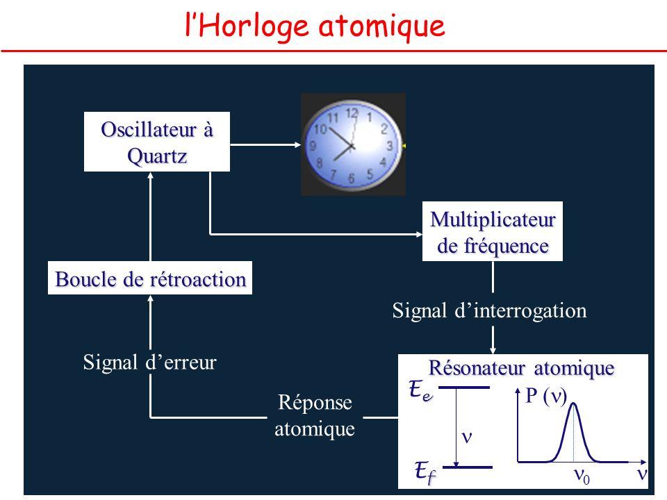 lHorloge atomique La seconde est la durée de 9 192 631 770 périodes de la radiation correspondant à la transition entre les deux niveaux hyperfins de