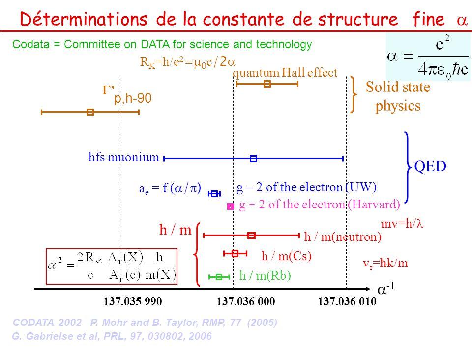 quantum Hall effect 137.035 990137.036 000137.036 010 hfs muonium h / m(neutron) h / m(Cs) QED h / m Solid state physics g – 2 of the electron (UW) p,