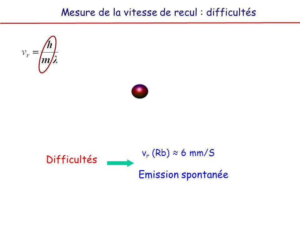 Mesure de la vitesse de recul : difficultés v r (Rb) 6 mm/S Emission spontanée Difficultés
