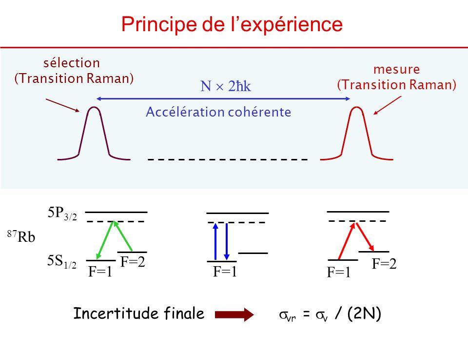 N 2ħk Accélération cohérente mesure (Transition Raman) sélection (Transition Raman) Principe de lexpérience Incertitude finale vr = v / (2N) F=1 87 Rb