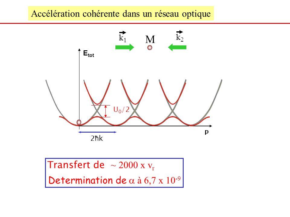 E tot 2ħk2ħk p Accélération cohérente dans un réseau optique U 0 /2 M k k Transfert de ~ 2000 x v r Determination de à 6,7 x 10 -9
