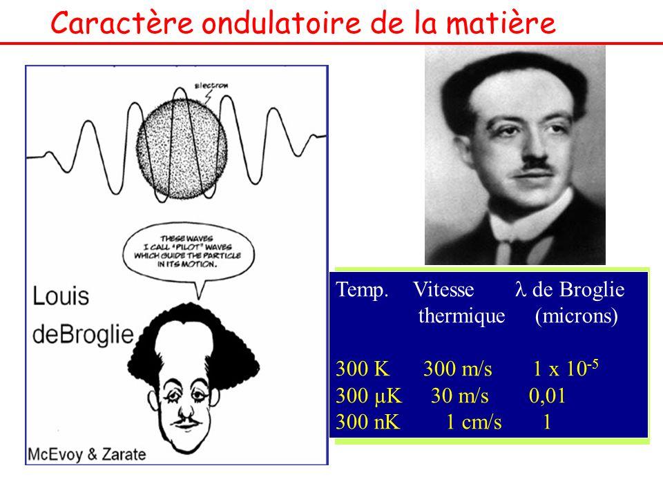 Caractère ondulatoire de la matière M : la masse de la particule V : Vitesse de la particule h : constante de Planck Temp. Vitesse de Broglie thermiqu