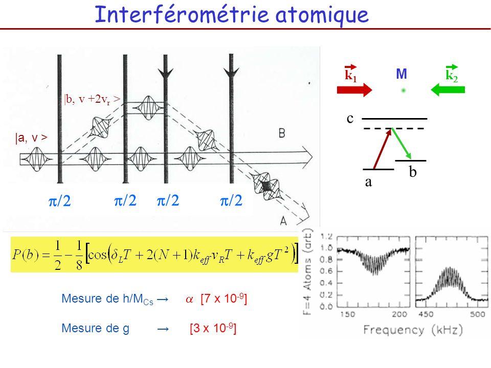 |a, v > |b, v +2v r > Interférométrie atomique a b c M k k Mesure de h/M Cs [7 x 10 -9 ] Mesure de g [3 x 10 -9 ]