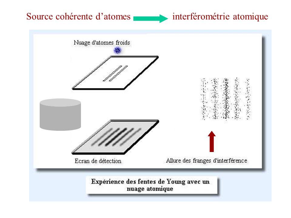 Source cohérente datomes interférométrie atomique