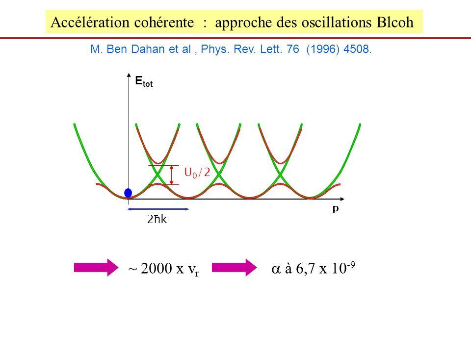 E tot 2ħk2ħk p M. Ben Dahan et al, Phys. Rev. Lett. 76 (1996) 4508. Accélération cohérente : approche des oscillations Blcoh U 0 /2 ~ 2000 x v r à 6,7