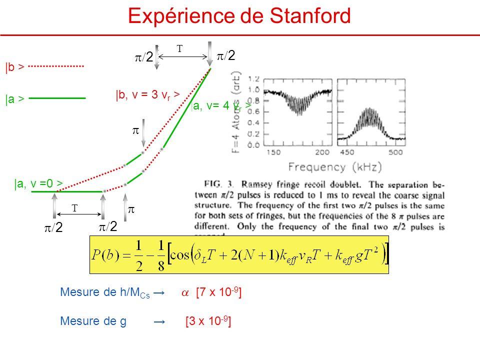 Expérience de Stanford Mesure de h/M Cs [7 x 10 -9 ] Mesure de g [3 x 10 -9 ] |a, v =0 > |b, v = 3 v r > 2 2 2 T T | a, v= 4 v r > 2 |b > |a >