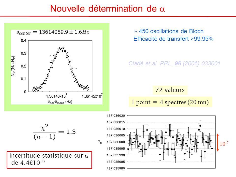 ~ 450 oscillations de Bloch Efficacité de transfert >99.95% 10 -7 1 point = 4 spectres (20 mn) 72 valeurs Incertitude statistique sur de 4.4 £ 10 -9 N