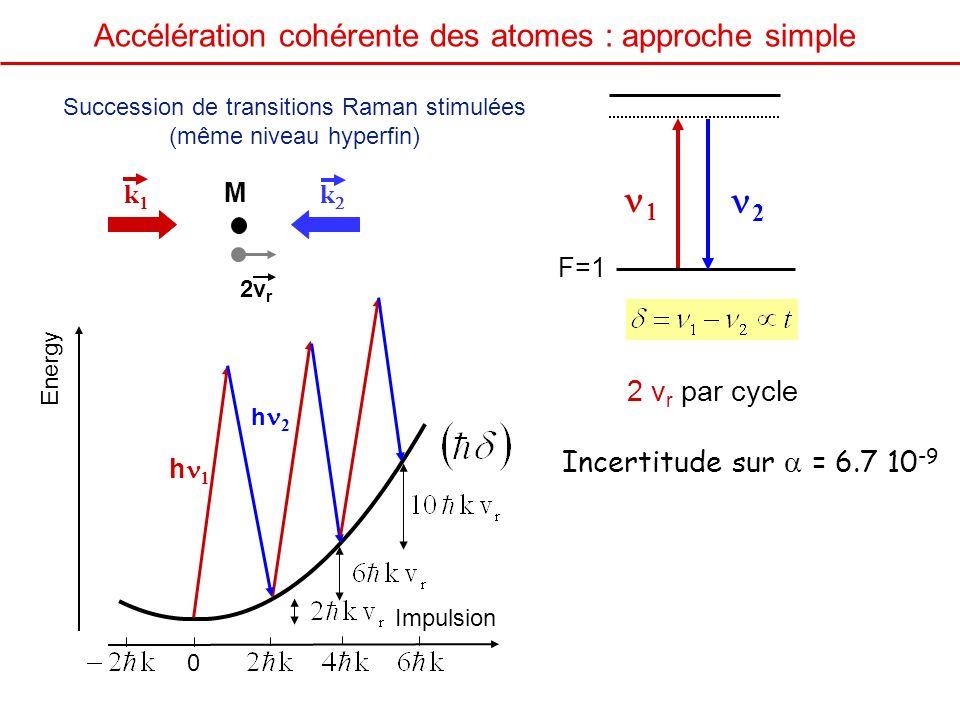 Succession de transitions Raman stimulées (même niveau hyperfin) F=1 2 M k k 2v r Impulsion Energy h h 2 0 2 v r par cycle Accélération cohérente des