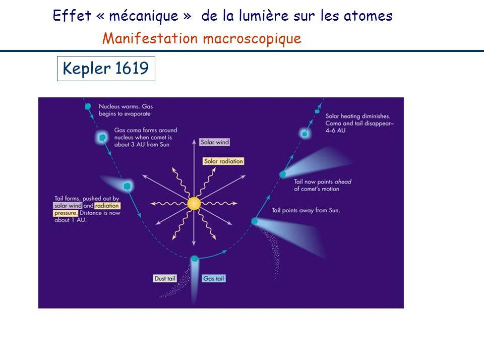 Effet « mécanique » de la lumière sur les atomes Manifestation macroscopique Kepler 1619