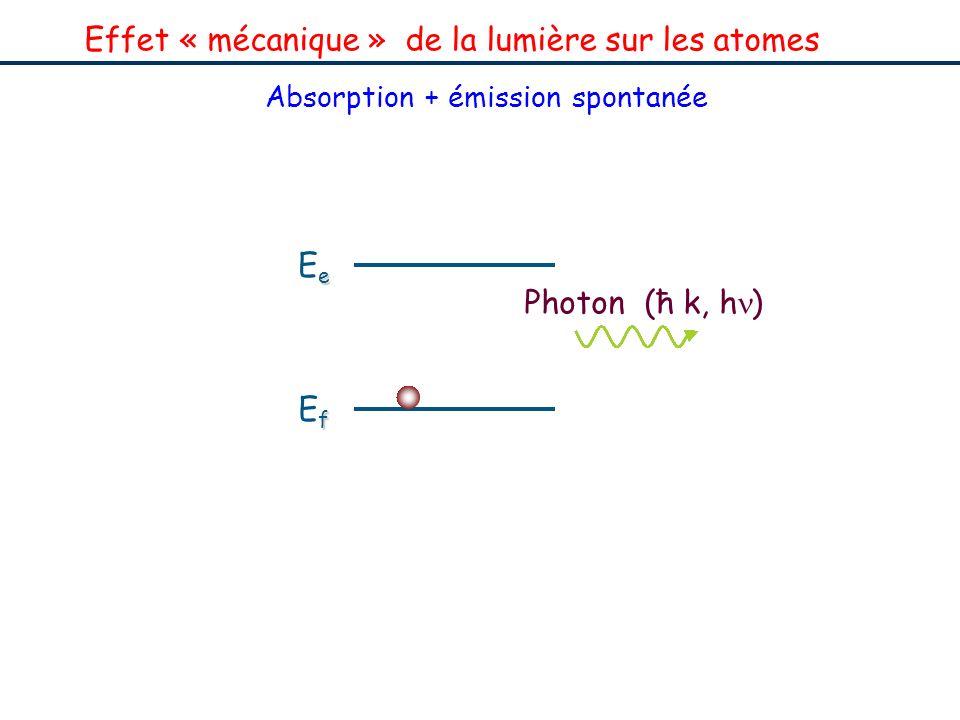 Effet « mécanique » de la lumière sur les atomes Absorption + émission spontanée fEffEf eEeeEe Photon (ħk, h ) fEffEf eEeeEe E e – E f = h v = ħ k /M