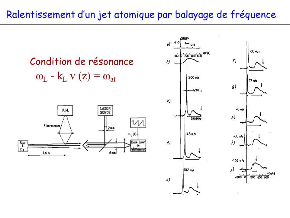 Condition de résonance L - k L v (z) = at Ralentissement dun jet atomique par balayage de fréquence