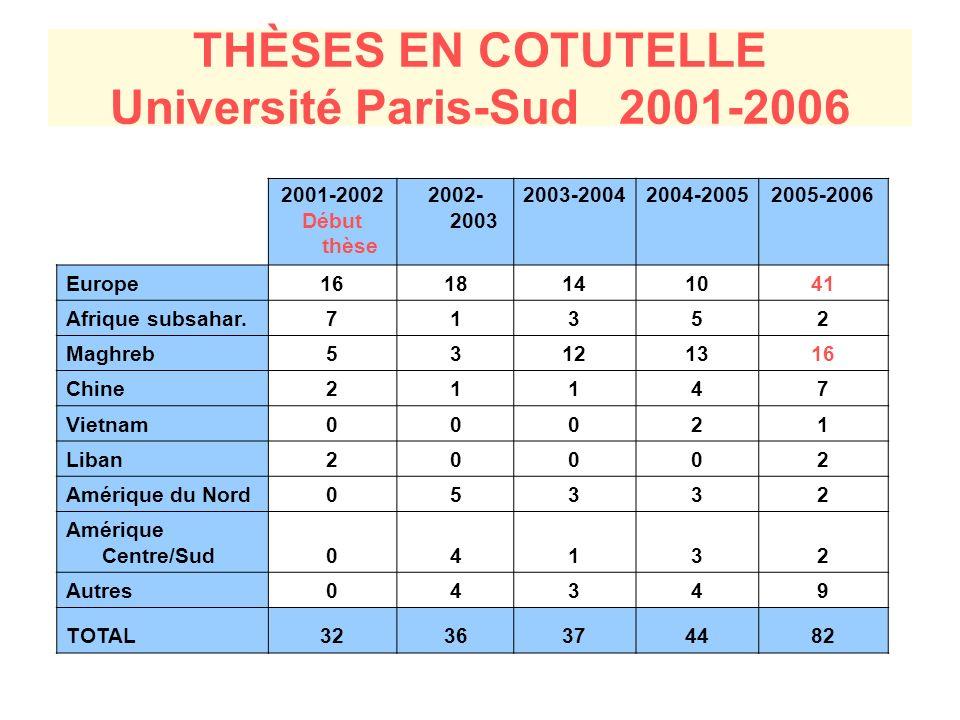 THÈSES EN COTUTELLE Université Paris-Sud 2001-2006 2001-2002 Début thèse 2002- 2003 2003-20042004-20052005-2006 Europe1618141041 Afrique subsahar.71352 Maghreb53121316 Chine21147 Vietnam00021 Liban20002 Amérique du Nord05332 Amérique Centre/Sud04132 Autres04349 TOTAL3236374482