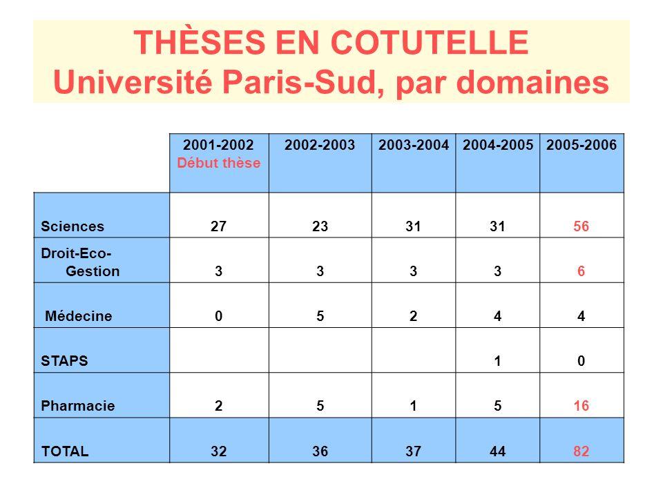 THÈSES EN COTUTELLE Université Paris-Sud, par domaines 2001-2002 Début thèse 2002-20032003-20042004-20052005-2006 Sciences272331 56 Droit-Eco- Gestion33336 Médecine05244 STAPS 10 Pharmacie251516 TOTAL3236374482