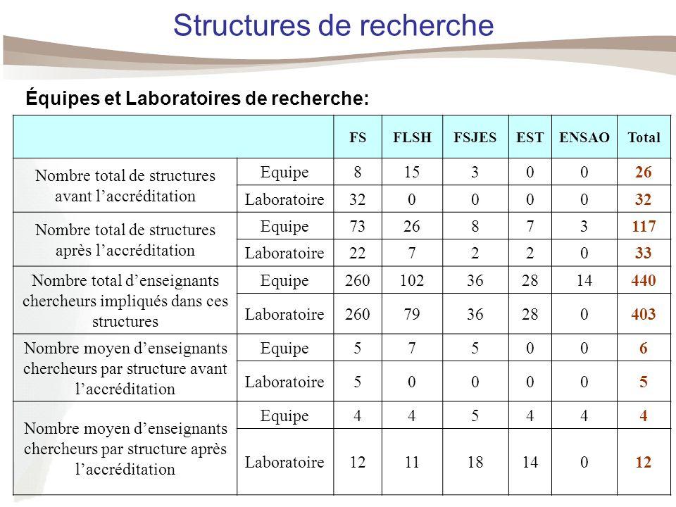 Structures de recherche FSFLSHFSJESESTENSAOTotal Nombre total de structures avant laccréditation Equipe81530026 Laboratoire320000 Nombre total de structures après laccréditation Equipe7326873117 Laboratoire22722033 Nombre total denseignants chercheurs impliqués dans ces structures Equipe260102362814440 Laboratoire2607936280403 Nombre moyen denseignants chercheurs par structure avant laccréditation Equipe575006 Laboratoire500005 Nombre moyen denseignants chercheurs par structure après laccréditation Equipe445444 Laboratoire12111814012 Équipes et Laboratoires de recherche: