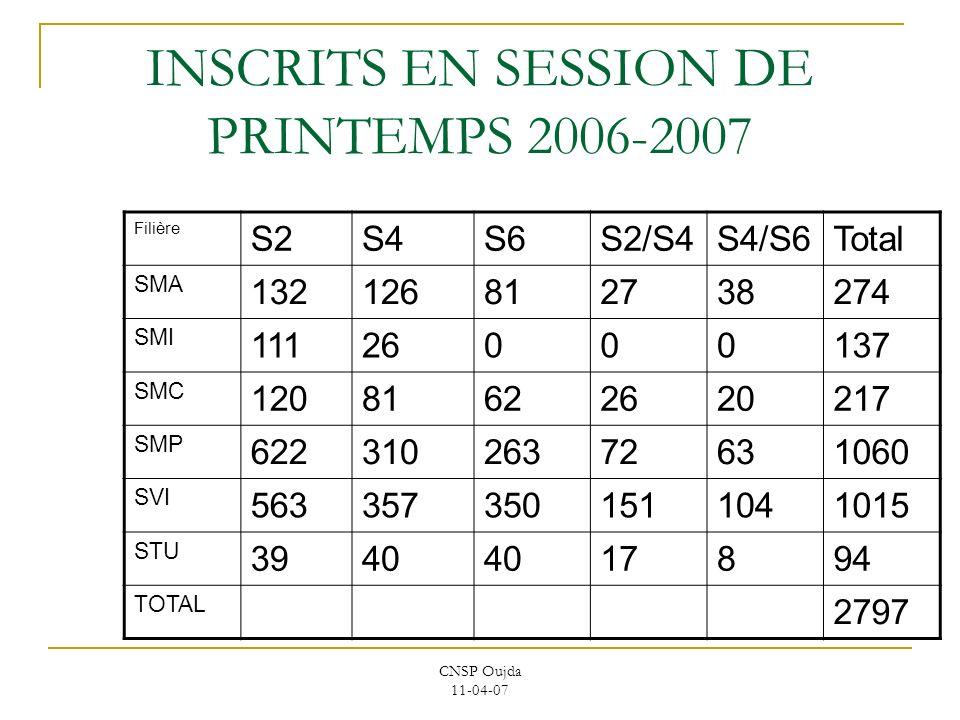 CNSP Oujda 11-04-07 INSCRITS EN SESSION DE PRINTEMPS 2006-2007 Filière S2S4S6S2/S4S4/S6Total SMA 132126812738274 SMI 11126000137 SMC 12081622620217 SM